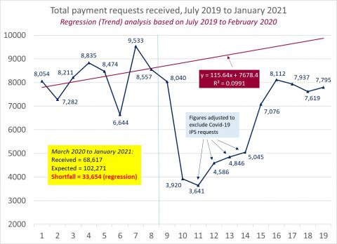 LSANI Line Graph – LAMS Total Payment Requests Received – July 2019 to January 2021
