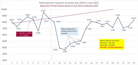 LSANI line graph – LAMS total payment requests received – July 2019 to June 2021