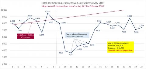 LSANI line graph – LAMS total payment requests received – July 2019 to May 2021