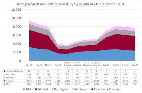 LSANI Line Graph – LAMS Total Payment Requests Received – By Type – January to December 2020