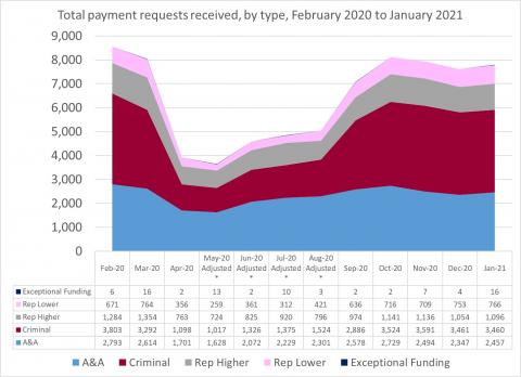LSANI Line Graph – LAMS Total Payment Requests Received – By Type – February 2020 to January 2021