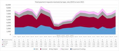 LSANI line graph – LAMS total payment requests received – by type – July 2019 to June 2021