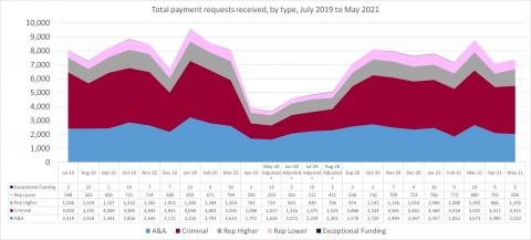 LSANI line graph – LAMS total payment requests received – by type – July 2019 to May 2021