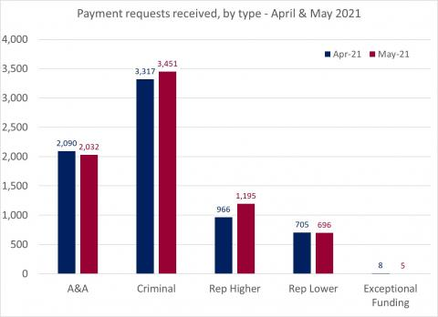 LSANI bar chart – LAMS payment requests received – by type – April & May 2021