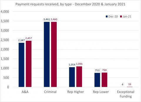 LSANI Bar Chart – LAMS Payment Requests Received – By Type – December 2020 & January 2021