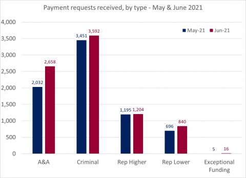 LSANI bar chart – LAMS payment requests received – by type – May & June 2021