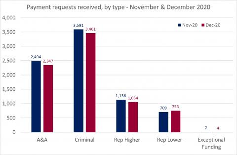 LSANI Bar Chart – LAMS Payment Requests Received – By Type – November & December 2020