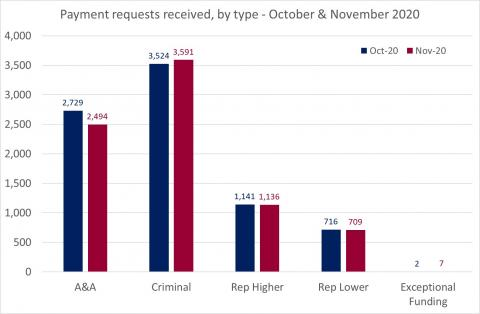 LSANI Bar Chart – LAMS Payment Requests Received – By Type – October & November 2020