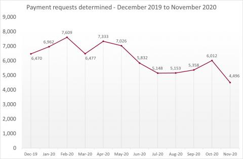 LSANI Line Graph – LAMS Payment Requests Determined – December 2019 to November 2020