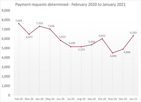 LSANI Line Graph – LAMS Payment Requests Determined – February 2020 to January 2021