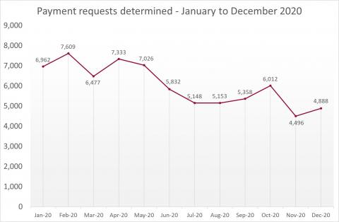 LSANI Line Graph – LAMS Payment Requests Determined – January to December 2020
