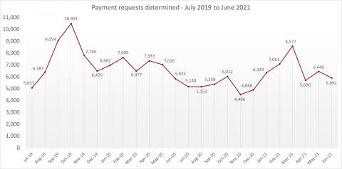 LSANI line graph – LAMS payment requests determined – July 2019 to June 2021