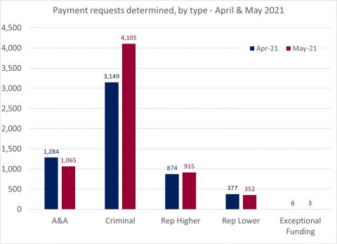 LSANI bar chart – LAMS payment requests determined – by type – April & May 2021