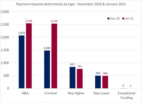 LSANI Bar Chart – LAMS Payment Requests Determined – By Type – December 2020 & January 2021