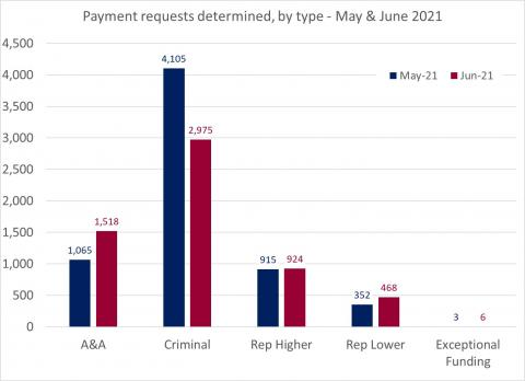 LSANI bar chart – LAMS payment requests determined – by type – May & June 2021