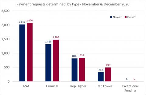 LSANI Bar Chart – LAMS Payment Requests Determined – By Type – November & December 2020