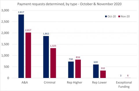 LSANI Bar Chart – LAMS Payment Requests Determined – By Type – October & November 2020