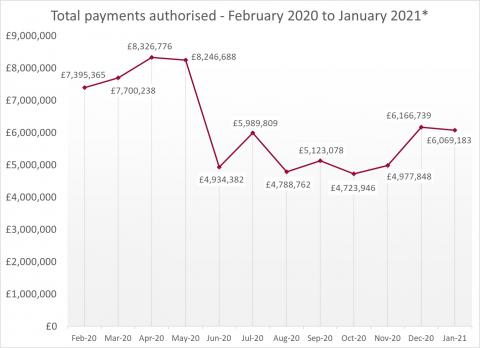 LSANI Line Graph – LAMS Total Payments Authorised – February 2020 to January 2021