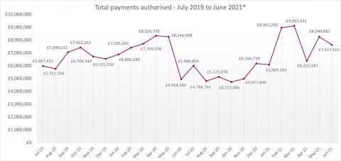 LSANI line graph – LAMS total payments authorised – July 2019 to June 2021