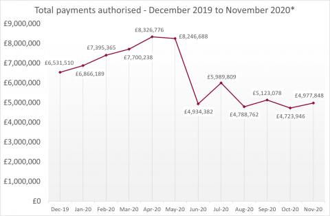 LSANI Line Graph – LAMS Total Payments Authorised – December 2019 to November 2020