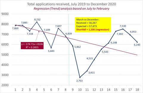 LSANI Line Graph – LAMS Total Applications Received – July 2019 to December 2020