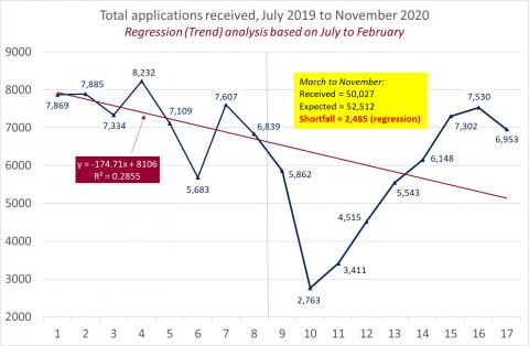 LSANI Line Graph – LAMS Total Applications Received – July 2019 to November 2020