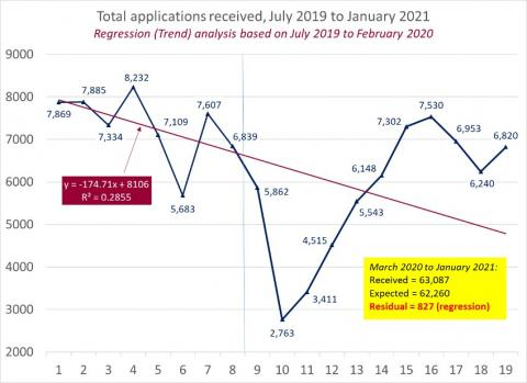 LSANI Line Graph – LAMS Total Applications Received – July 2019 to January 2021