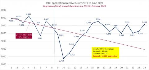LSANI line graph – LAMS total applications received – July 2019 to June 2021