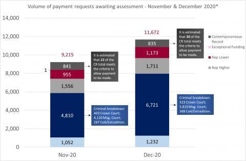 LSANI Bar Chart – LAMS Volume of Payment Requests Awaiting Assessment – November & December 2020