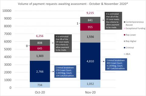 LSANI Bar Chart – LAMS Volume of Payment Requests Awaiting Assessment – October & November 2020