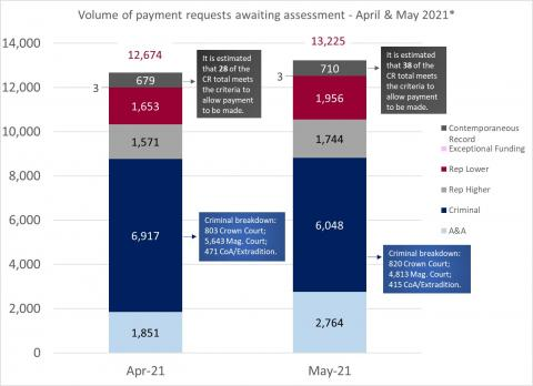 LSANI bar chart – volume of LAMS payment requests awaiting assessment – April & May 2021