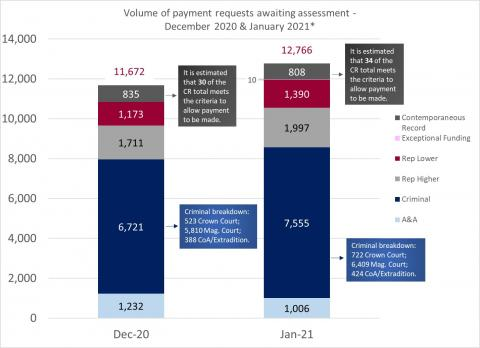 LSANI Bar Chart – Volume of LAMS Payment Requests Awaiting Assessment – December 2020 & January 2021