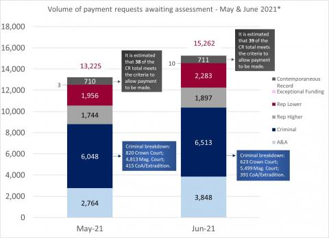 LSANI bar chart – volume of LAMS payment requests awaiting assessment – May & June 2021