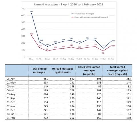 LSANI Line Graph & Table – LAMS Unread Messages – 3 April 2020 to 1 February 2021