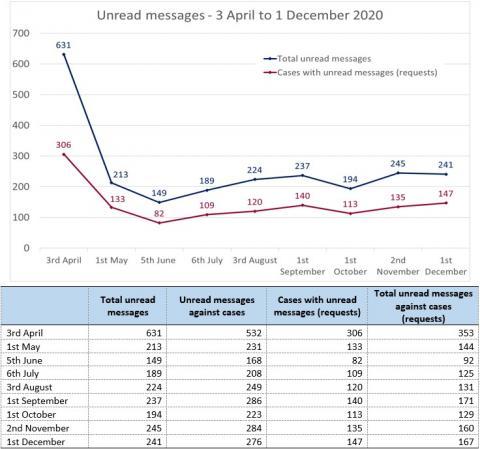 LSANI Line Graph & Table – LAMS Unread Messages – 3 April 2020 to 1 December 2020