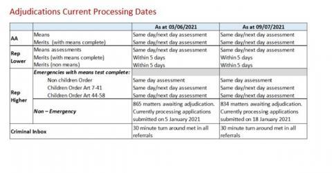 LSANI table – LAMS adjudications current processing dates as at 03 June 2021 & 09 July 2021