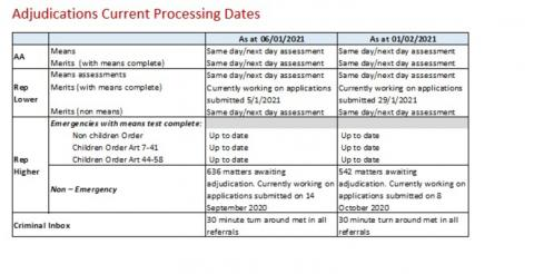 LSANI Table – LAMS Adjudications Current Processing Dates as at 6 January 2021 & 1 February 2021