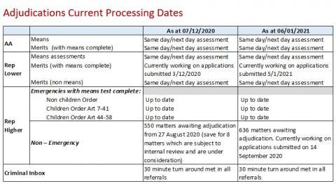 LSANI Table – LAMS Adjudications Current Processing Dates as at 7 December 2020 & 6 January 2021