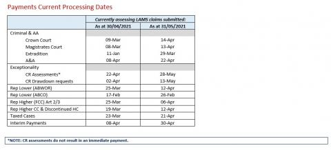 LSANI table – LAMS payments current processing dates as at 30 April 2021 & 31 May 2021