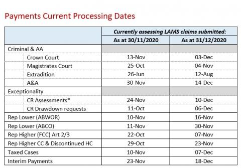 LSANI Table – LAMS Payments Current Processing Dates as at 30 November 2020 31 December 2020