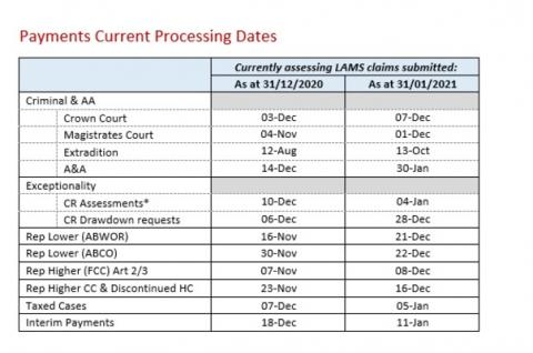 LSANI Table – LAMS Payments Current Processing Dates as at 31 December 2020 & 31 January 2021