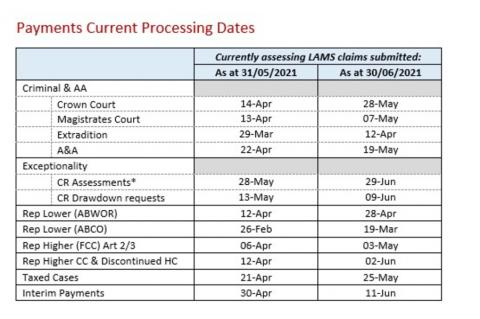 LSANI table – LAMS payments current processing dates as at 31 May 2021 & 30 June 2021