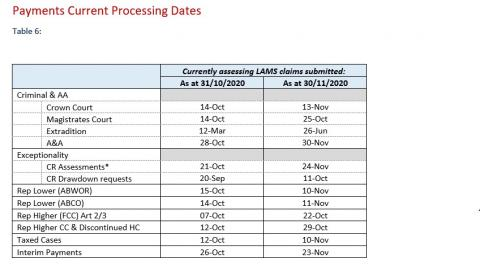 LSANI Table – LAMS Payments Current Processing Dates as at 31 October 2020 & 30 November 2020