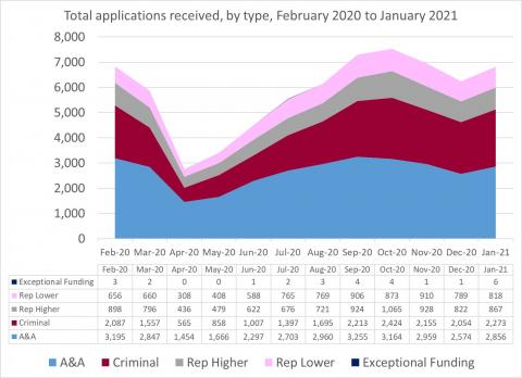 LSANI Line Graph – LAMS Total Applications Received – By Type – February 2020 to January 2021