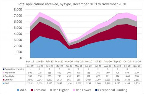 LSANI Line Graph – LAMS Total Applications Received – By Type – December 2019 to November 2020