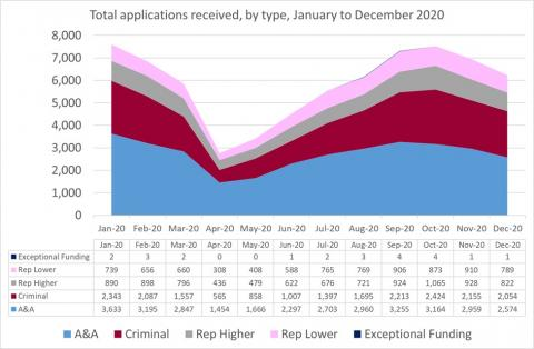 LSANI Line Graph – LAMS Total Applications Received – By Type – January to December 2020