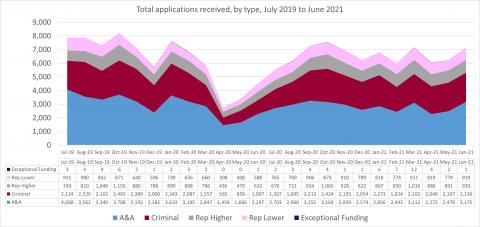 LSANI line graph – LAMS total applications received – by type – July 2019 to June 2021