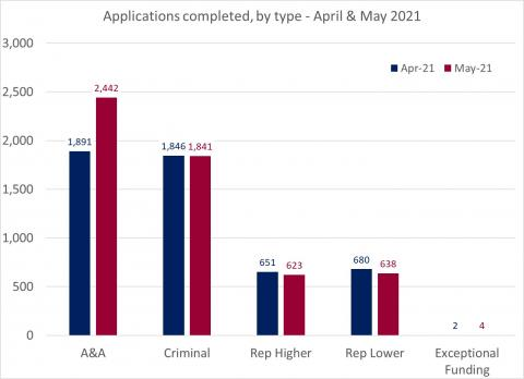LSANI bar chart – LAMS applications completed – by type – April & May 2021
