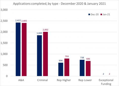 4)LSANI Bar Chart – LAMS Applications Completed – By Type – December 2020 & January 2021