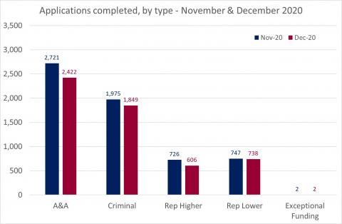 LSANI Bar Chart – LAMS Applications Completed – By Type – November & December 2020